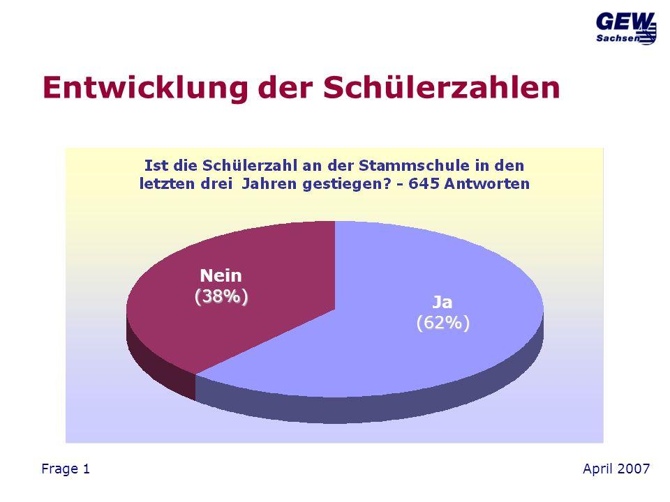 April 2007Frage 1 Umfang des Anstiegs der Schülerzahl über 20 (37%) bis 20 (36%) 10 bis 10(27%)