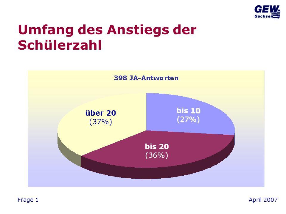 April 2007Frage 2 Entwicklung der Zahl der Klassen Nein(59%) Ja(41%)