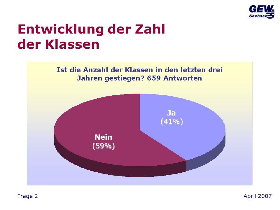 April 2007Frage 7 Klassenleiter/in – ja oder nein? Ja(84%) Nein(16%)