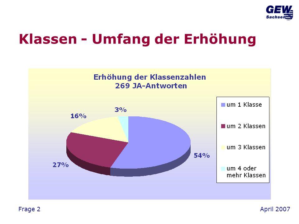 April 2007Frage 9 Verantwortung für mehrere Klassen? Ja(14%) Nein(86%)