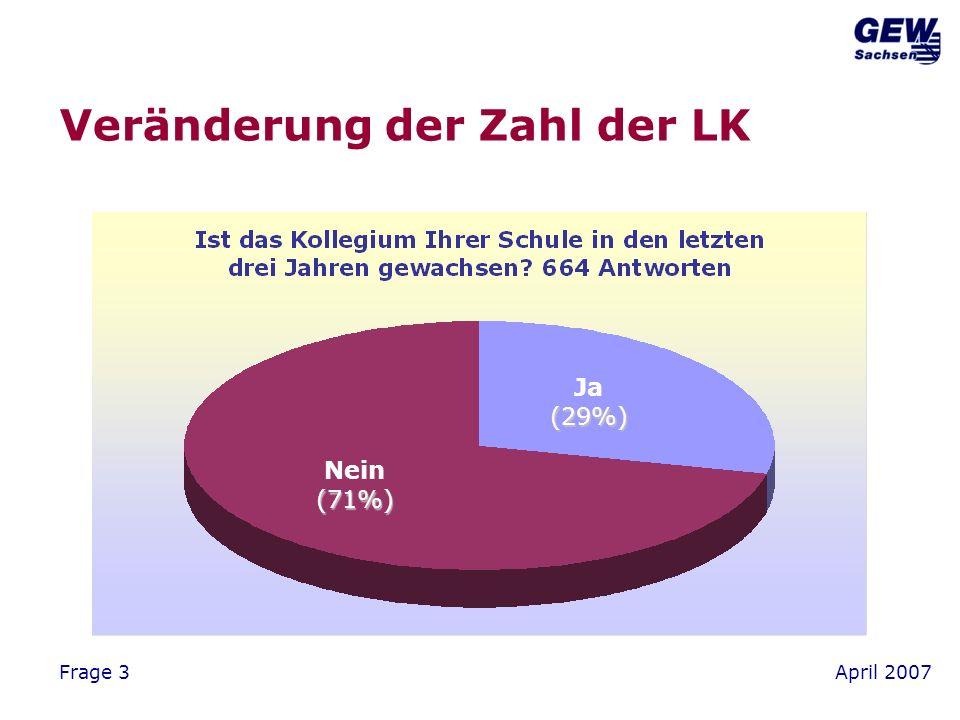 April 2007Frage 7 Klassengröße < 16 17% > 25 8% 21-25 46% 16-20 29%