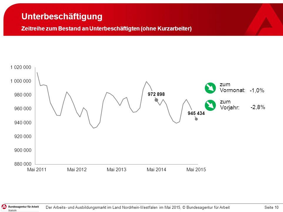 Seite 10 Unterbeschäftigung Zeitreihe zum Bestand an Unterbeschäftigten (ohne Kurzarbeiter) Der Arbeits- und Ausbildungsmarkt im Land Nordrhein-Westfalen im Mai 2015, © Bundesagentur für Arbeit -1,0% -2,8% zum Vormonat: zum Vorjahr: