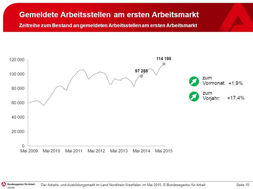 Seite 15 Gemeldete Arbeitsstellen am ersten Arbeitsmarkt Zeitreihe zum Bestand an gemeldeten Arbeitsstellen am ersten Arbeitsmarkt Der Arbeits- und Ausbildungsmarkt im Land Nordrhein-Westfalen im Mai 2015, © Bundesagentur für Arbeit +1,9% +17,4% zum Vormonat: zum Vorjahr: