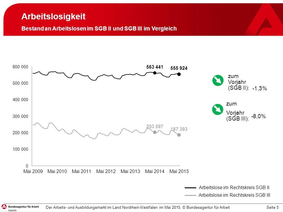 Seite 5 Arbeitslosigkeit Bestand an Arbeitslosen im SGB II und SGB III im Vergleich Der Arbeits- und Ausbildungsmarkt im Land Nordrhein-Westfalen im Mai 2015, © Bundesagentur für Arbeit Arbeitslose im Rechtskreis SGB II Arbeitslose im Rechtskreis SGB III -1,3% -8,0% zum Vorjahr (SGB II): zum Vorjahr (SGB III):