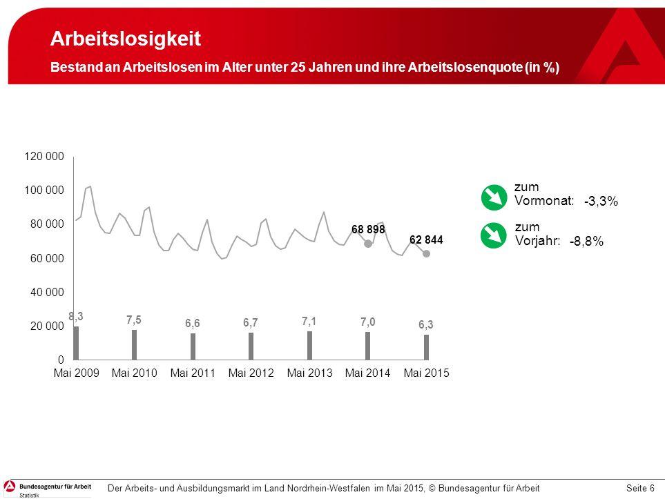 Seite 6 Arbeitslosigkeit Bestand an Arbeitslosen im Alter unter 25 Jahren und ihre Arbeitslosenquote (in %) Der Arbeits- und Ausbildungsmarkt im Land Nordrhein-Westfalen im Mai 2015, © Bundesagentur für Arbeit -3,3% -8,8% zum Vormonat: zum Vorjahr:
