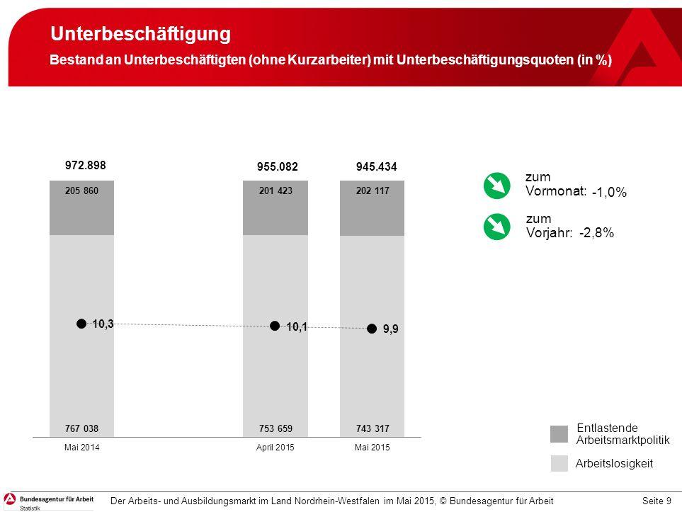 Seite 9 Unterbeschäftigung Bestand an Unterbeschäftigten (ohne Kurzarbeiter) mit Unterbeschäftigungsquoten (in %) Der Arbeits- und Ausbildungsmarkt im Land Nordrhein-Westfalen im Mai 2015, © Bundesagentur für Arbeit Entlastende Arbeitsmarktpolitik Arbeitslosigkeit -1,0% -2,8% zum Vormonat: zum Vorjahr: