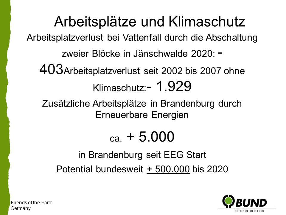 Friends of the Earth Germany Arbeitsplatzverlust bei Vattenfall durch die Abschaltung zweier Blöcke in Jänschwalde 2020: - 403 Arbeitsplatzverlust seit 2002 bis 2007 ohne Klimaschutz: - 1.929 Zusätzliche Arbeitsplätze in Brandenburg durch Erneuerbare Energien ca.