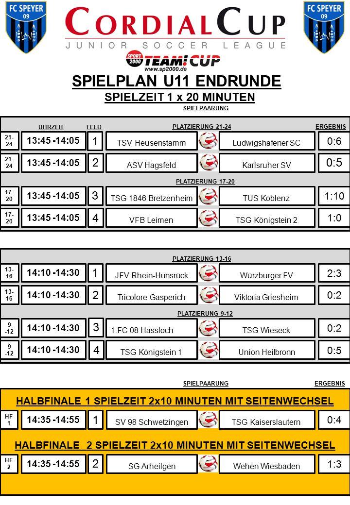 13:45 -14:05 SPIELPLAN U11 ENDRUNDE 1 2 3 4 TSV Heusenstamm 0:6 0:5 1:10 1:0 21- 24 A 17- 20 SPIELZEIT 1 x 20 MINUTEN 1 0:4 14:35 -14:55 HF 1 SV 98 Sc