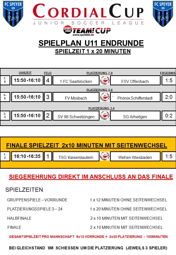 SPIELPLAN U11 ENDRUNDE SPIELZEIT 1 x 20 MINUTEN 15:50 -16:10 4 3 2 1.FC Saarbrücken 1:5 2:0 0:2 7- 8 3- 4 15:50 -16:10 5- 6 FSV Offenbach SV 98 Schwet