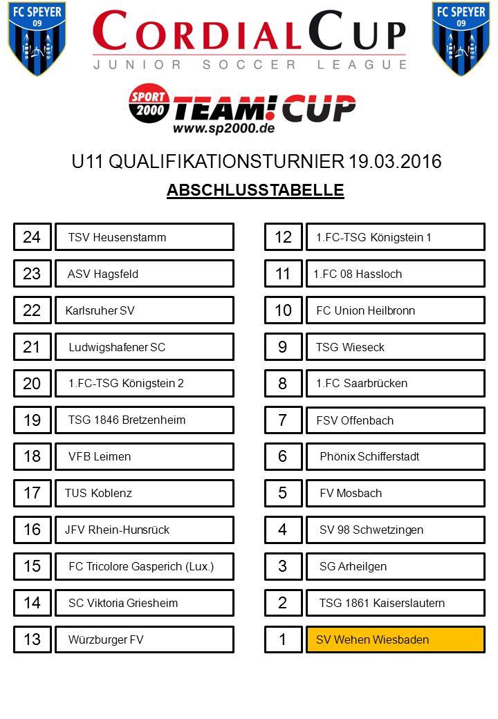 U11 QUALIFIKATIONSTURNIER 19.03.2016 TSV Heusenstamm SV Wehen Wiesbaden 16 15 14 13 12 11 10 9 8 7 6 5 4 3 2 1 ABSCHLUSSTABELLE ASV Hagsfeld Karlsruhe