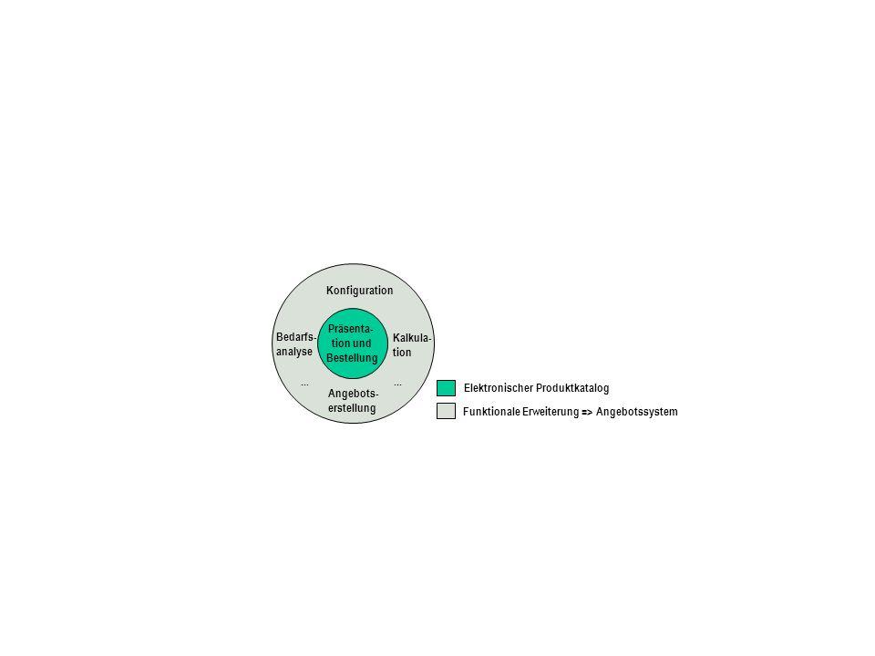 Präsenta- tion und Bestellung Konfiguration Angebots- erstellung Bedarfs- analyse Kalkula- tion Funktionale Erweiterung => Angebotssystem Elektronischer Produktkatalog...