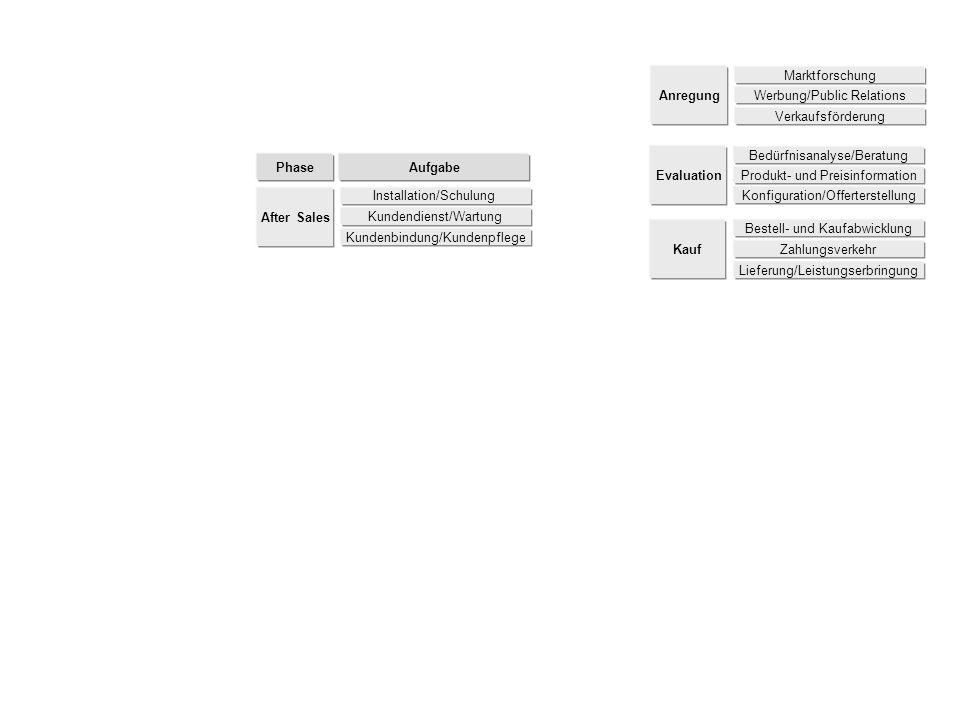 Bestell- und Kaufabwicklung Zahlungsverkehr Lieferung/Leistungserbringung Kauf Anregung Marktforschung Werbung/Public Relations Verkaufsförderung Phase Aufgabe Bedürfnisanalyse/Beratung Produkt- und Preisinformation Konfiguration/Offerterstellung Evaluation Kundendienst/Wartung Kundenbindung/Kundenpflege After Sales Installation/Schulung
