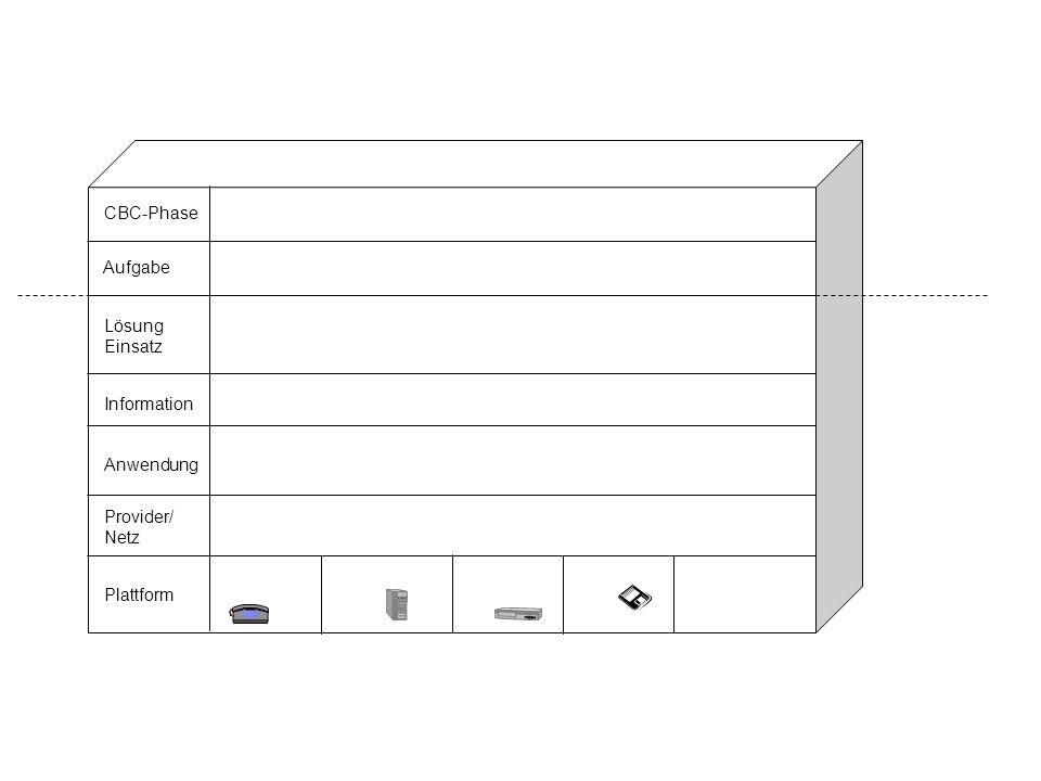 Plattform Provider/ Netz Anwendung Information Lösung Einsatz Aufgabe CBC-Phase