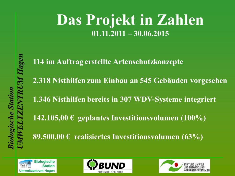 Biologische Station UMWELTZENTRUM Hagen Das Projekt in Zahlen 01.11.2011 – 30.06.2015 114 im Auftrag erstellte Artenschutzkonzepte 2.318 Nisthilfen zu