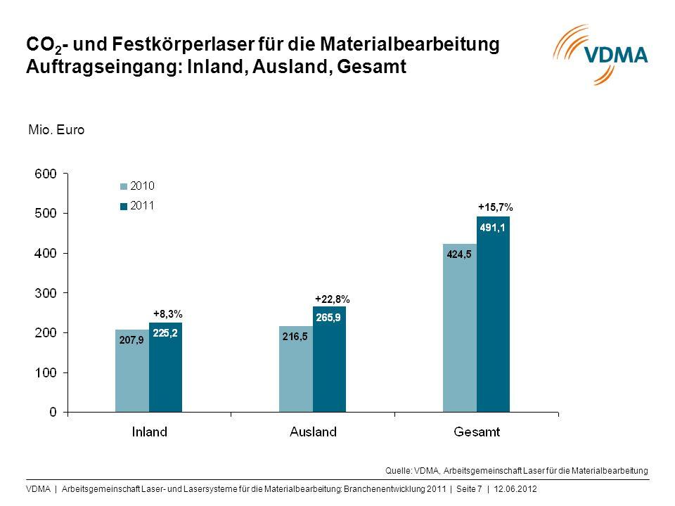 VDMA | Arbeitsgemeinschaft Laser- und Lasersysteme für die Materialbearbeitung: Branchenentwicklung 2011 | Seite 7 | 12.06.2012 CO 2 - und Festkörperl