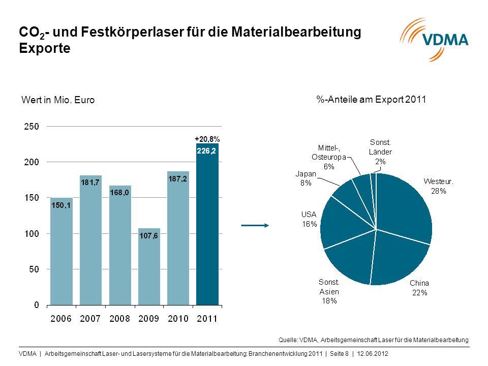 VDMA | Arbeitsgemeinschaft Laser- und Lasersysteme für die Materialbearbeitung: Branchenentwicklung 2011 | Seite 8 | 12.06.2012 CO 2 - und Festkörperl