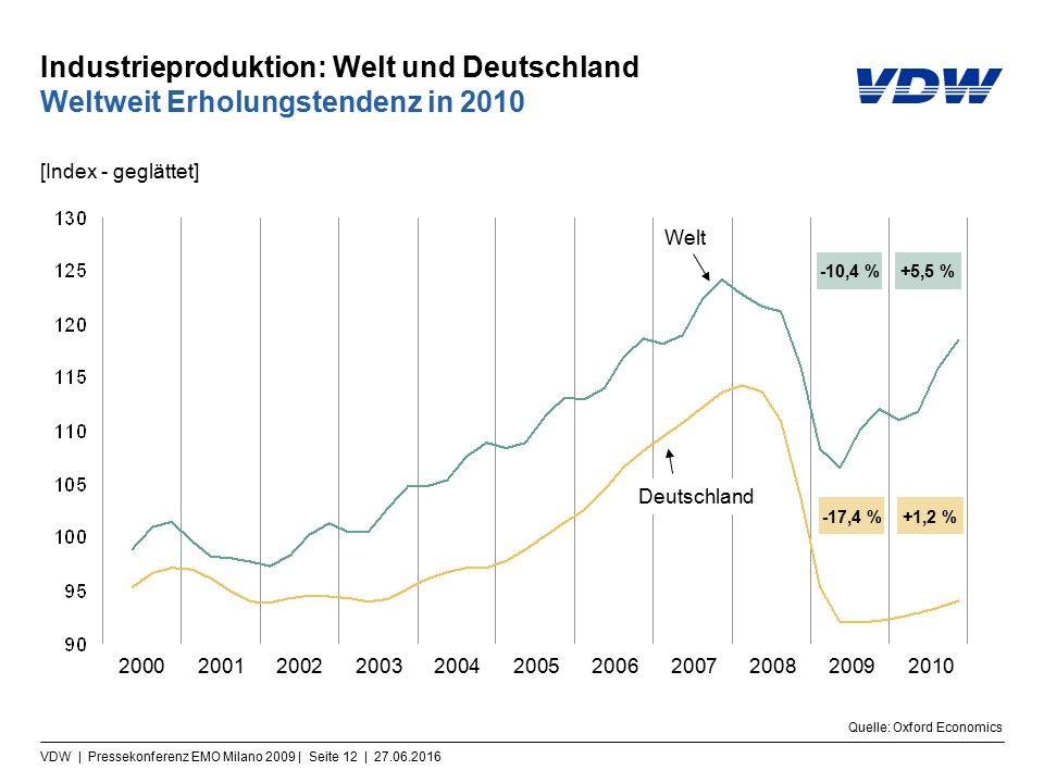 VDW | Pressekonferenz EMO Milano 2009 | Seite 12 | 27.06.2016 Industrieproduktion: Welt und Deutschland Weltweit Erholungstendenz in 2010 [Index - geglättet] Quelle: Oxford Economics 20002001200220032004200520062007200820092010 -17,4 %+1,2 % -10,4 %+5,5 % Welt Deutschland