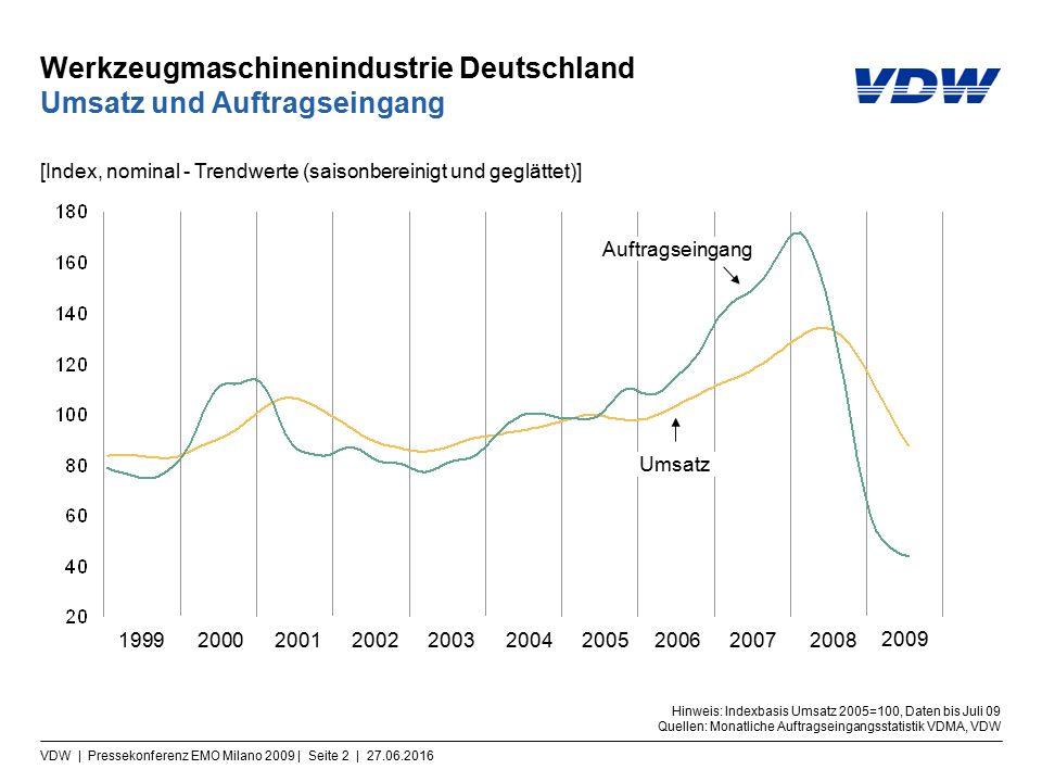 VDW | Pressekonferenz EMO Milano 2009 | Seite 13 | 27.06.2016 Investitionen: Welt und Deutschland Investionen reagieren verzögert Hinweis: in % zum Vorjahr Quelle: Oxford Economics 20092010 WeltDeutschland
