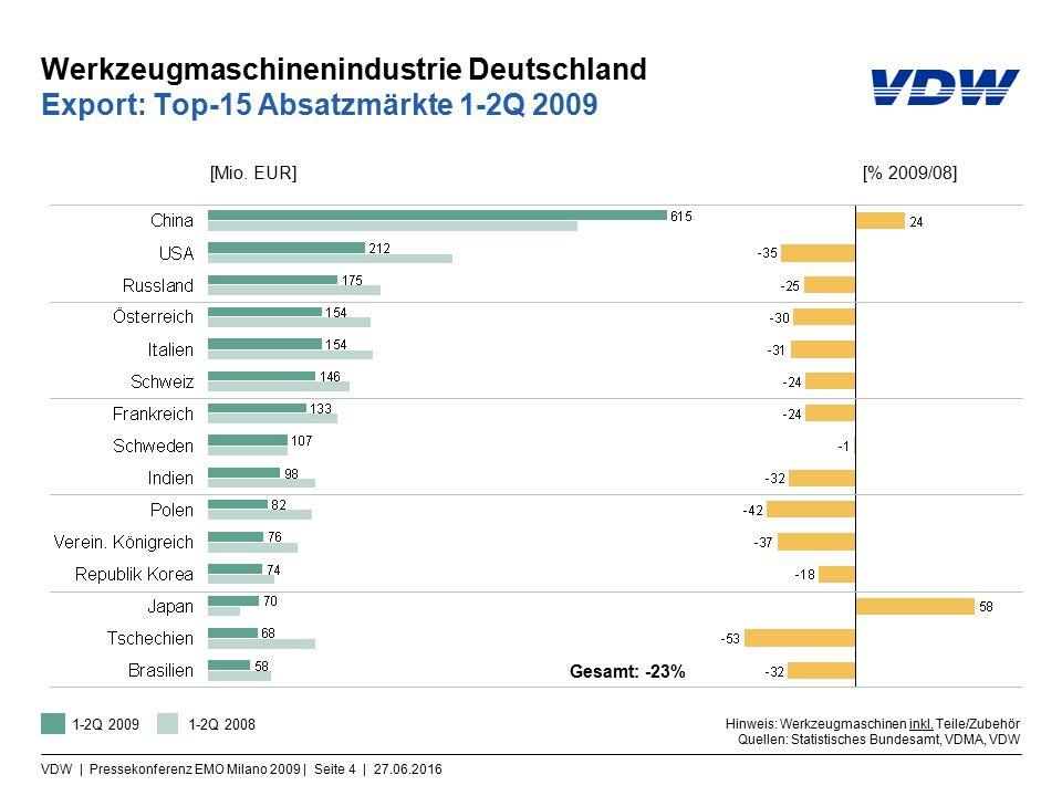VDW | Pressekonferenz EMO Milano 2009 | Seite 5 | 27.06.2016 Werkzeugmaschinenindustrie Deutschland Import: Top-15 Lieferländer 1-2Q 2009 Gesamt: -30% Hinweis: Werkzeugmaschinen inkl.