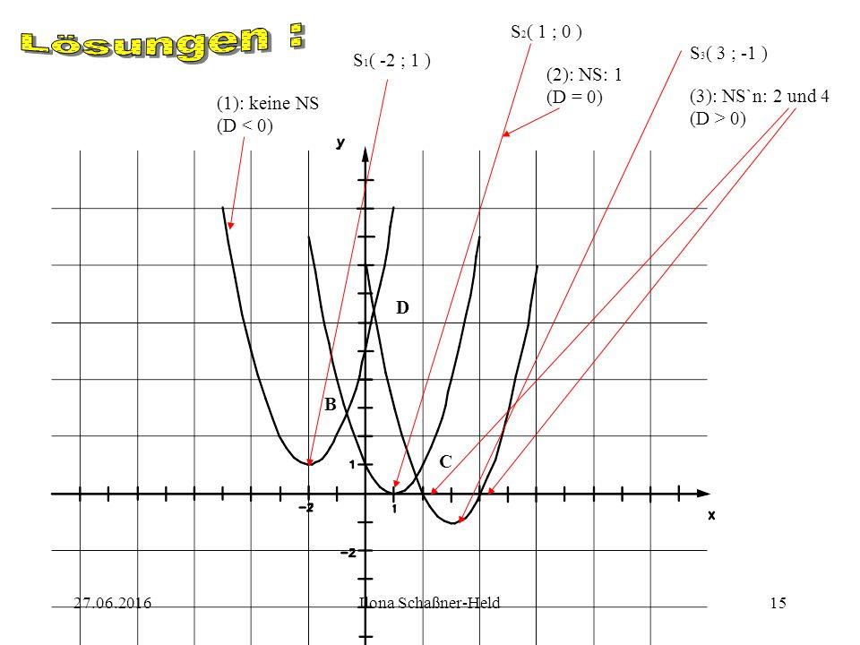 27.06.2016Ilona Schaßner-Held14 Berechne die Scheitelpunkte und Nullstellen der folgenden Funktionen, zeichne sie dann in ein KOOS und vergleiche die