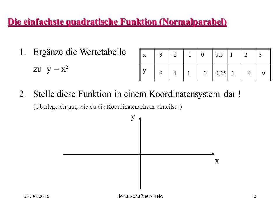 Die einfachste quadratische Funktion (Normalparabel) 1.Ergänze die Wertetabelle zu y = x² x-3-200,5123 y 94100,25149 2.