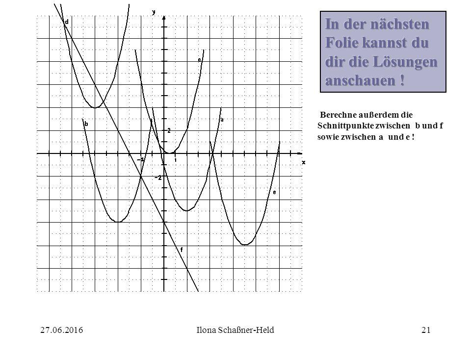 27.06.2016Ilona Schaßner-Held20 Auf der folgenden Folie sind die Funktionen a bis f abgebildet. Gib folgende Sachverhalte (wenn möglich) an :Scheitelp