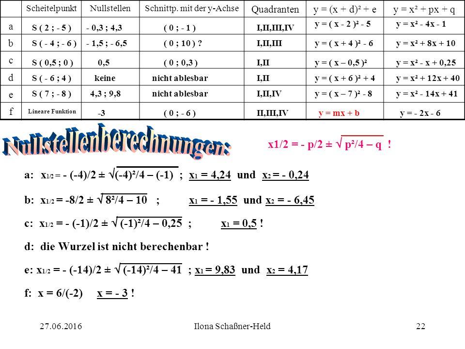 Berechne außerdem die Schnittpunkte zwischen b und f sowie zwischen a und e ! 2127.06.2016Ilona Schaßner-Held
