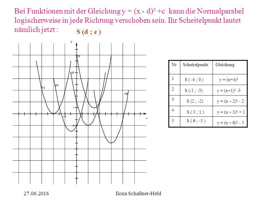 Bei Funktionen der Form y = (x - d)² wird die Normalparabel nur nach rechts (d positiv) oder nach links (d negativ) parallel verschoben ! 627.06.2016I