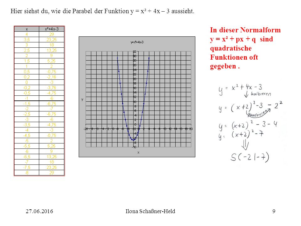 Schnittpunkt C (Funktion (2) und (3) :Schnittpunkt D (Funktion (1) und (3) : x² - 2x + 1 = x² - 6x + 8 | - x² - 2x + 1 = - 6x + 8 | + 6x und | - 1 4x = 7 | : 4 x = 1,75 und weil y = x² - 2x + 1 ist, gilt: y = 0,5625 x² + 4x + 5 = x² - 6x + 8 | - x² + 4x + 5 = - 6x + 8 | + 6x und | - 5 10x = 3 | : 10 x = 0,3 und weil y = x² + 4x + 5 ist, gilt: y = 6,29 S C ( 1,75 ; 0,56 ) S D ( 0,3 ; 6,29 ) 1927.06.2016Ilona Schaßner-Held