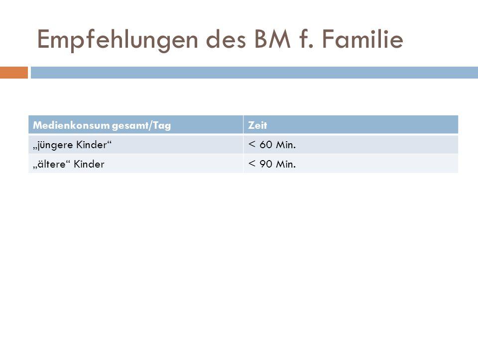 """Empfehlungen des BM f. Familie Medienkonsum gesamt/TagZeit """"jüngere Kinder""""< 60 Min. """"ältere"""" Kinder< 90 Min."""