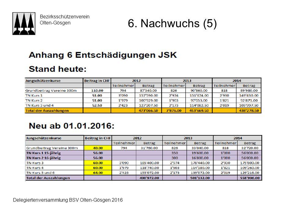 Bezirksschützenverein Olten-Gösgen 6. Nachwuchs (5) Delegiertenversammlung BSV Olten-Gösgen 2016