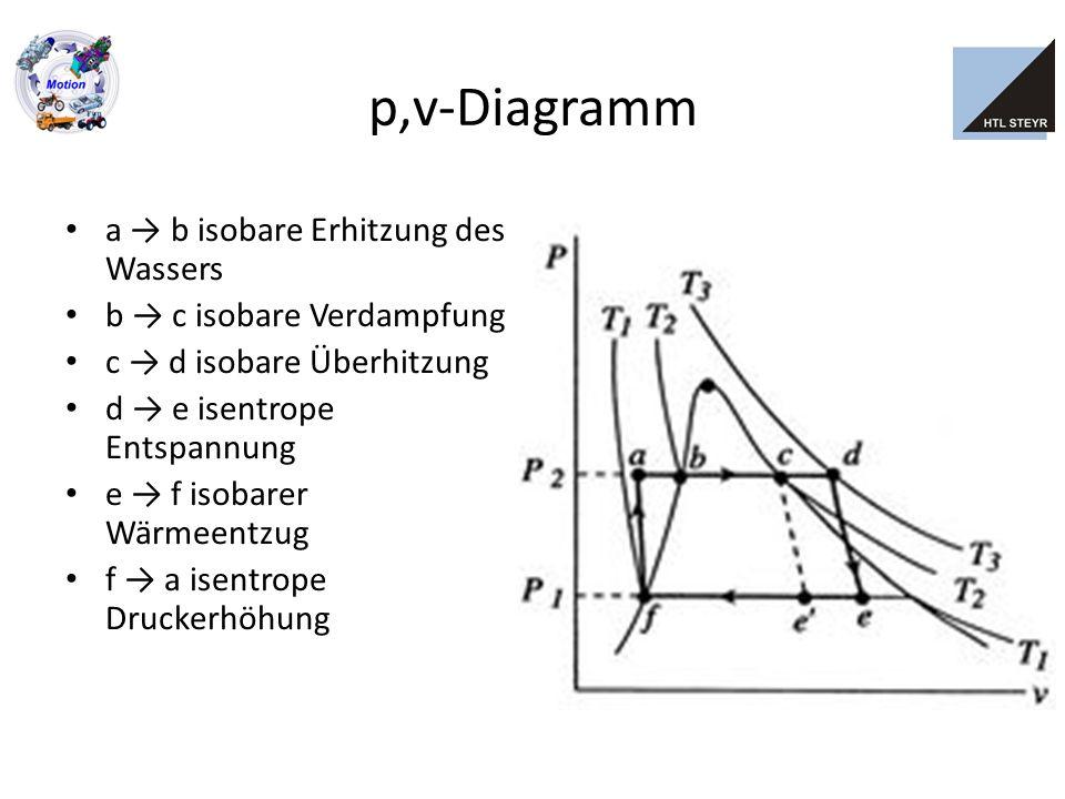 h,s-Diagramm a → b isobare Erhitzung des Wassers b → c isobare Verdampfung c → d isobare Überhitzung d → e isentrope Entspannung e → f isobarer Wärmeentzug f → a isentrope Druckerhöhung