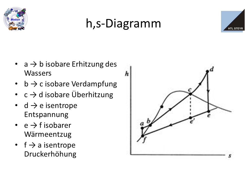 T,s-Diagramm a → b isobare Erhitzung des Wassers b → c isobare Verdampfung c → d isobare Überhitzung d → e isentrope Entspannung e → f isobarer Wärmeentzug f → a isentrope Druckerhöhung