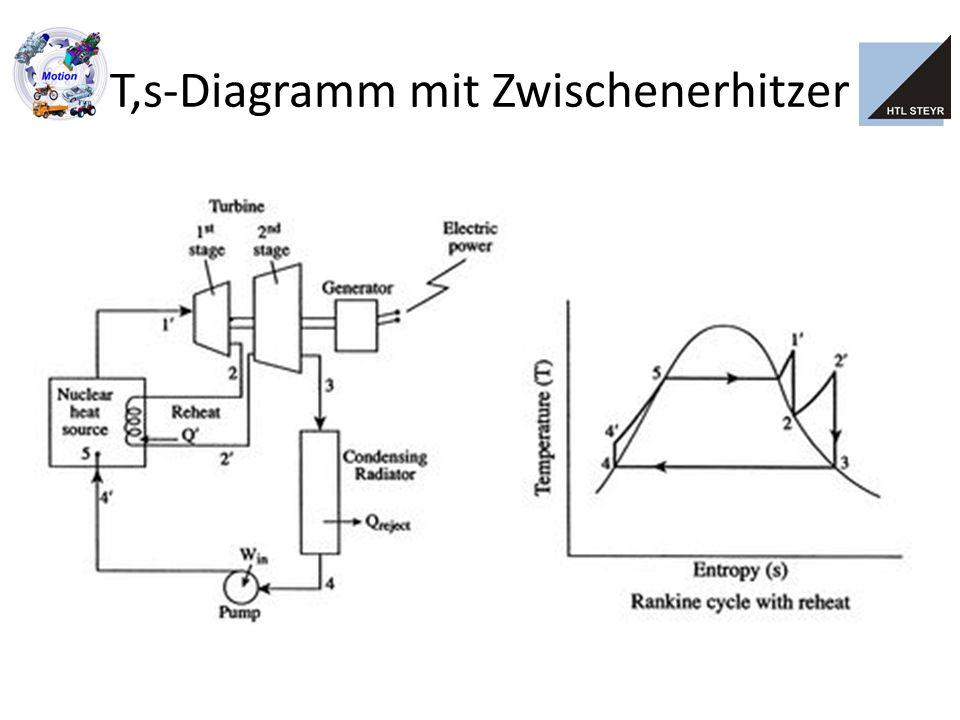 T,s-Diagramm mit Zwischenerhitzer