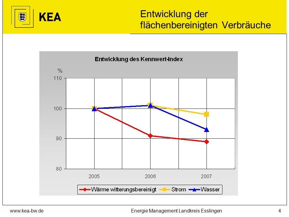 www.kea-bw.deEnergie Management Landkreis Esslingen4 Entwicklung der flächenbereinigten Verbräuche