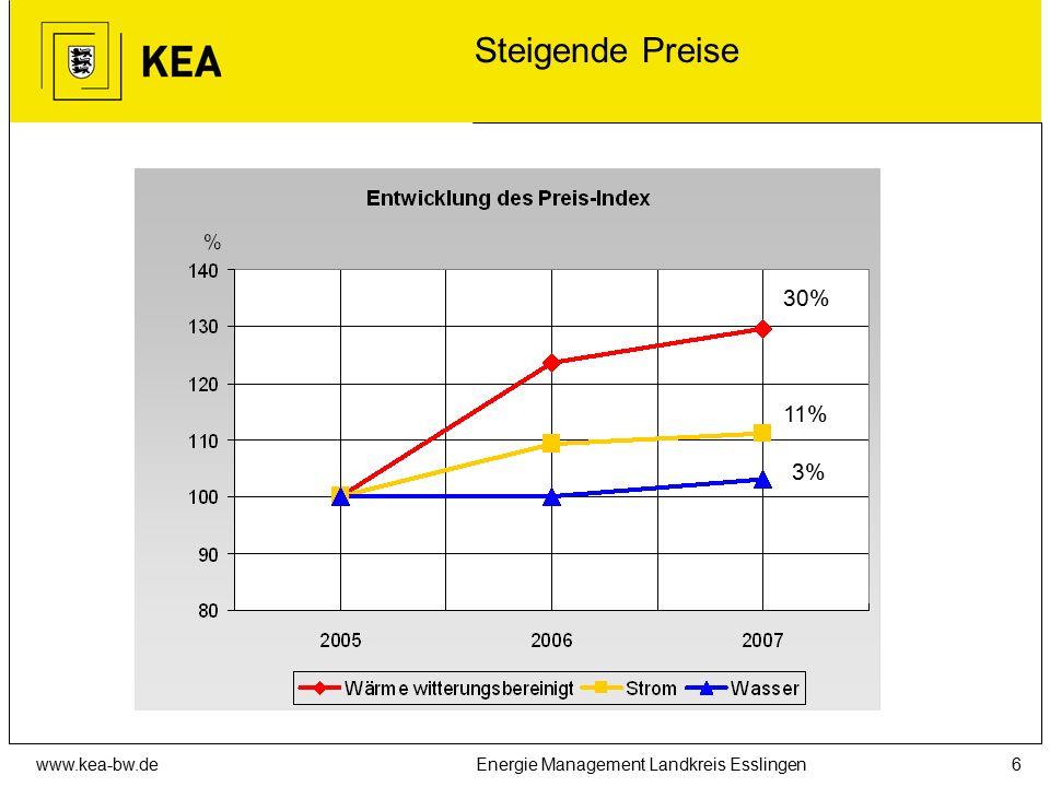 www.kea-bw.deEnergie Management Landkreis Esslingen6 Steigende Preise 30% 11% 3%