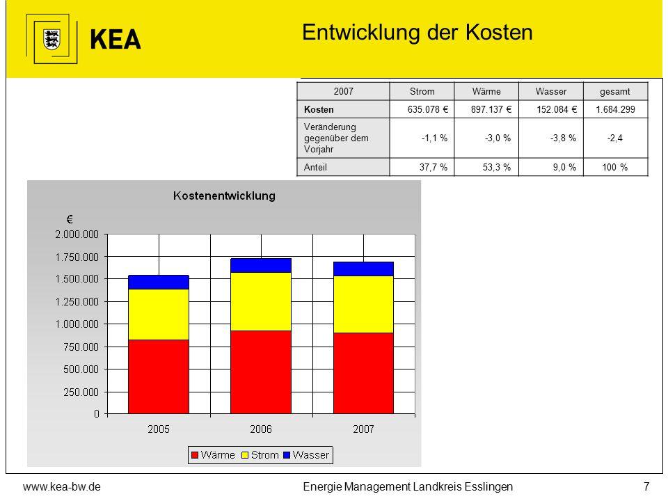 www.kea-bw.deEnergie Management Landkreis Esslingen7 Entwicklung der Kosten 2007StromWärmeWassergesamt Kosten635.078 €897.137 €152.084 €1.684.299 Verä