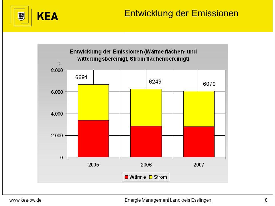 www.kea-bw.deEnergie Management Landkreis Esslingen8 Entwicklung der Emissionen 6070 6249 6691