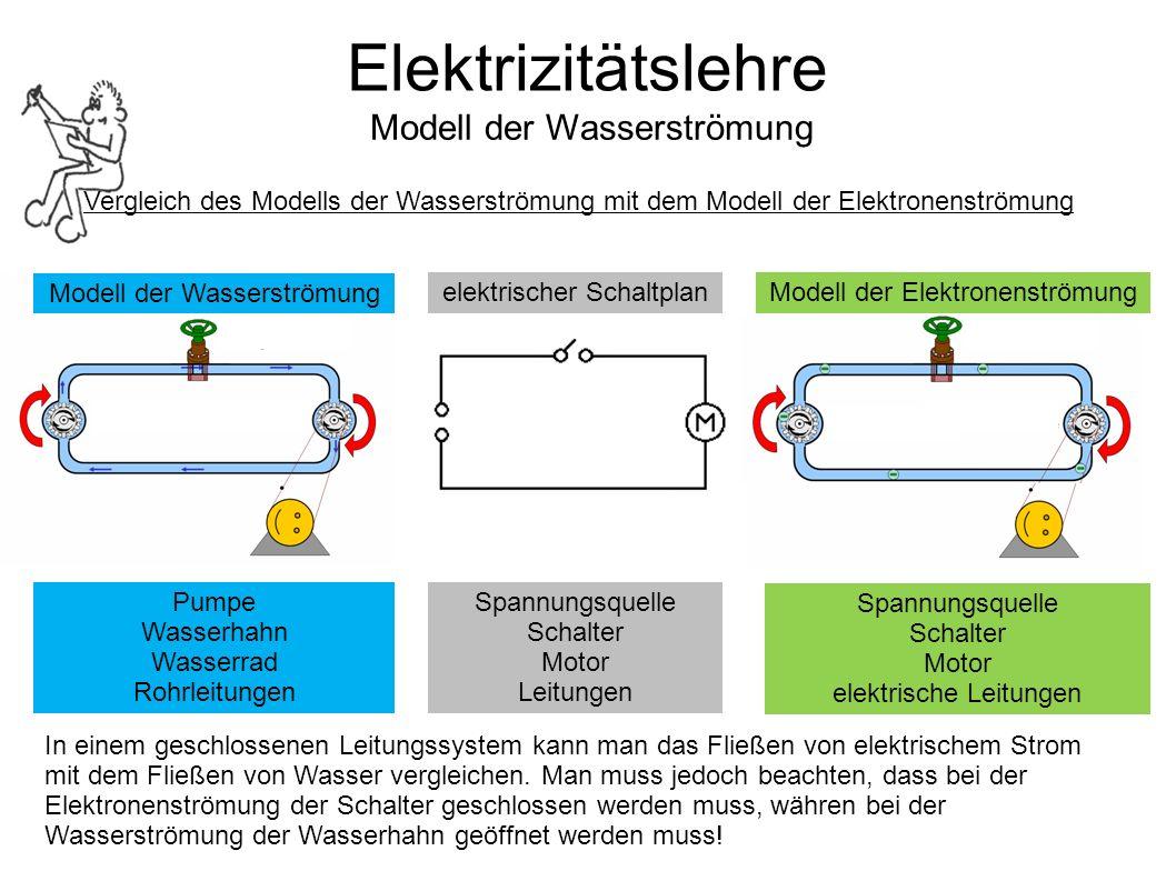 Elektrizitätslehre Modell der Wasserströmung Modell der Elektronenströmungelektrischer Schaltplan Spannungsquelle Schalter Motor Leitungen Spannungsqu