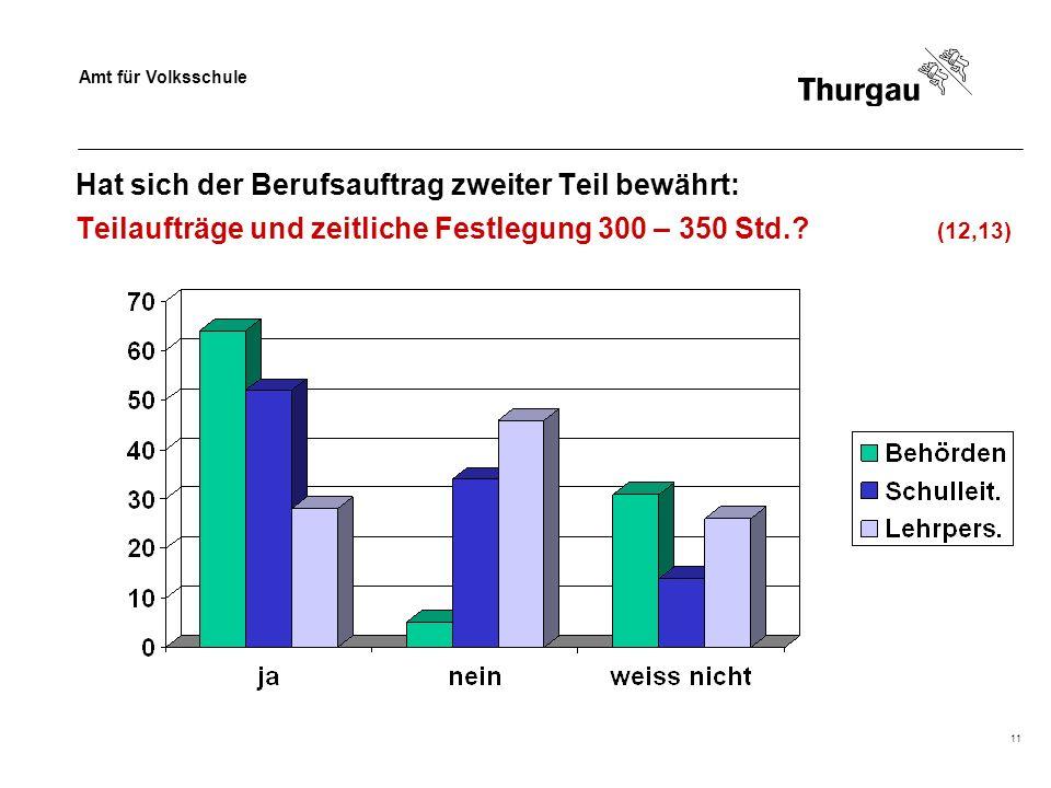Amt für Volksschule 11 Hat sich der Berufsauftrag zweiter Teil bewährt: Teilaufträge und zeitliche Festlegung 300 – 350 Std.? (12,13)