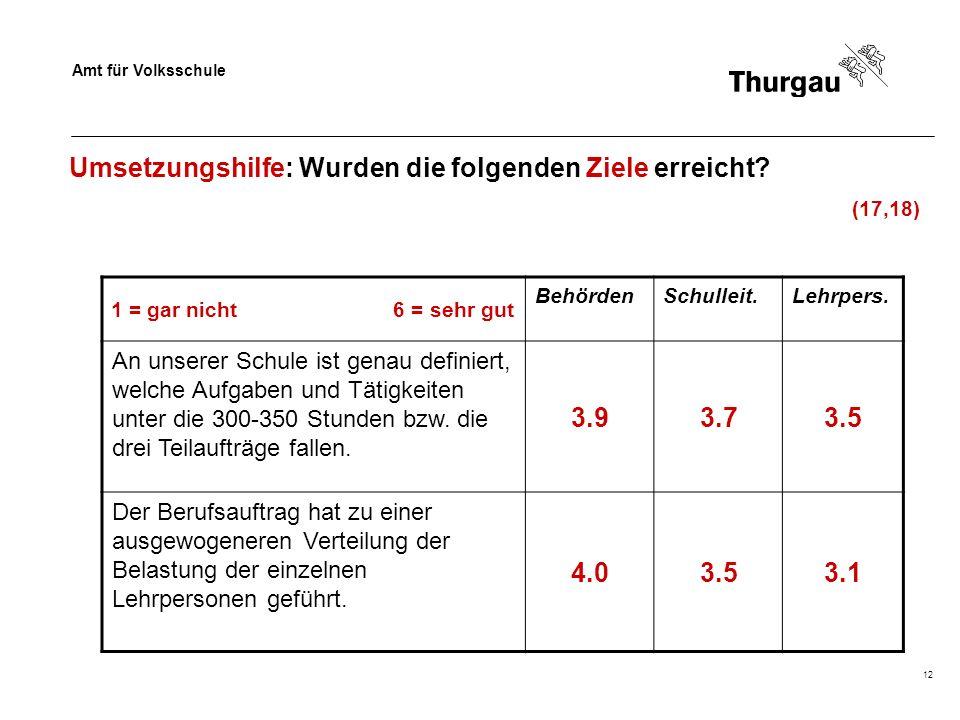 Amt für Volksschule 12 Umsetzungshilfe: Wurden die folgenden Ziele erreicht? (17,18) 1 = gar nicht 6 = sehr gut BehördenSchulleit.Lehrpers. An unserer