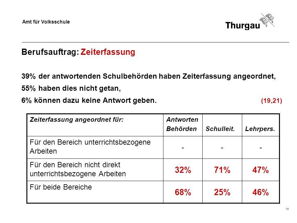 Amt für Volksschule 14 Berufsauftrag: Zeiterfassung 39% der antwortenden Schulbehörden haben Zeiterfassung angeordnet, 55% haben dies nicht getan, 6%
