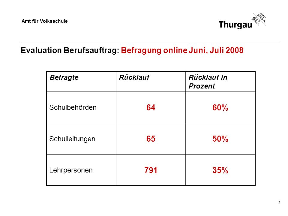 Amt für Volksschule 2 Evaluation Berufsauftrag: Befragung online Juni, Juli 2008 BefragteRücklaufRücklauf in Prozent Schulbehörden 6460% Schulleitungen 6550% Lehrpersonen 79135%