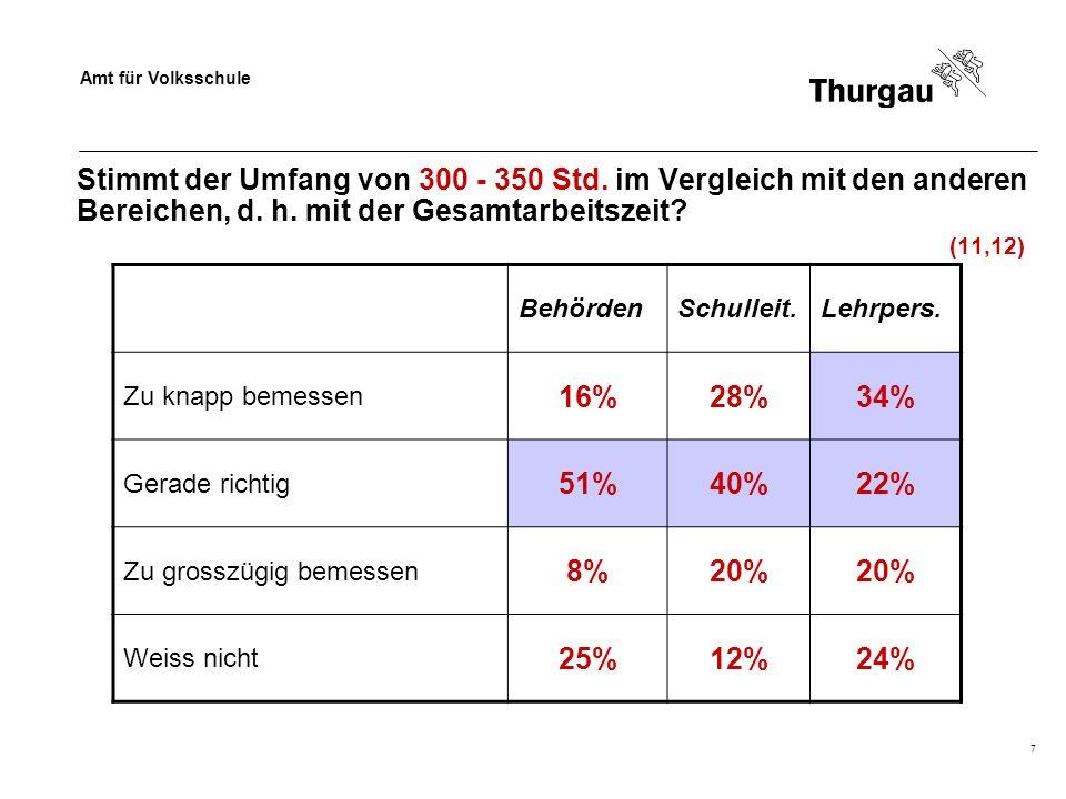 Amt für Volksschule 7 Stimmt der Umfang von 300 - 350 Std. im Vergleich mit den anderen Bereichen, d. h. mit der Gesamtarbeitszeit? (11,12) BehördenSc