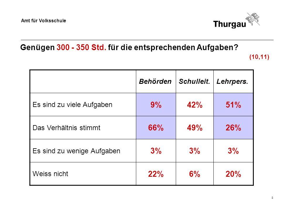 Amt für Volksschule 8 Genügen 300 - 350 Std. für die entsprechenden Aufgaben? (10,11) BehördenSchulleit.Lehrpers. Es sind zu viele Aufgaben 9%42%51% D