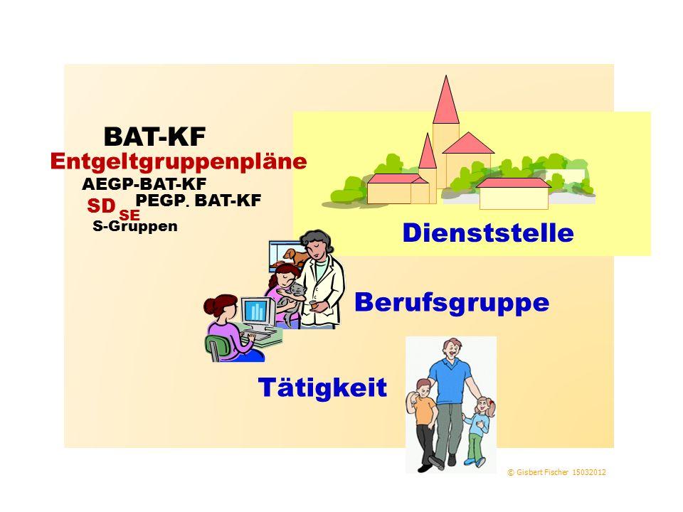 © Gisbert Fischer 15032012 Dienststelle Berufsgruppe Tätigkeit Entgeltgruppenpläne BAT-KF AEGP-BAT-KF PEGP. BAT-KF SD SE S-Gruppen