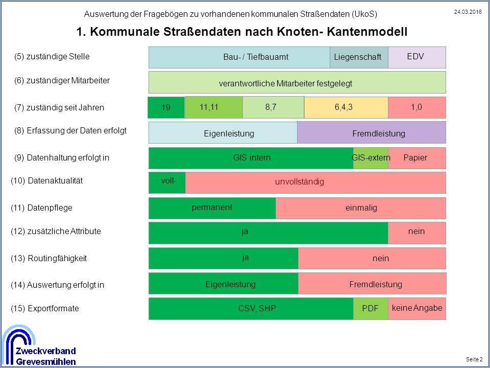 Auswertung der Fragebögen zu vorhandenen kommunalen Straßendaten (UkoS) Seite 2 24.03.2016 1. Kommunale Straßendaten nach Knoten- Kantenmodell (5) zus