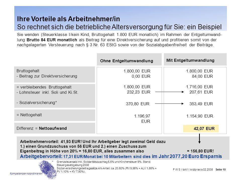 F W S / bAV / Arztpraxis 02.2008 Seite 10 Kompetenzen koordinieren Mit Entgeltumwandlung Ohne Entgeltumwandlung 1.196,97 EUR 1.154,90 EUR = Nettogehal