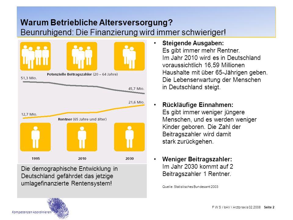 F W S / bAV / Arztpraxis 02.2008 Seite 2 Kompetenzen koordinieren Warum Betriebliche Altersversorgung? Beunruhigend: Die Finanzierung wird immer schwi