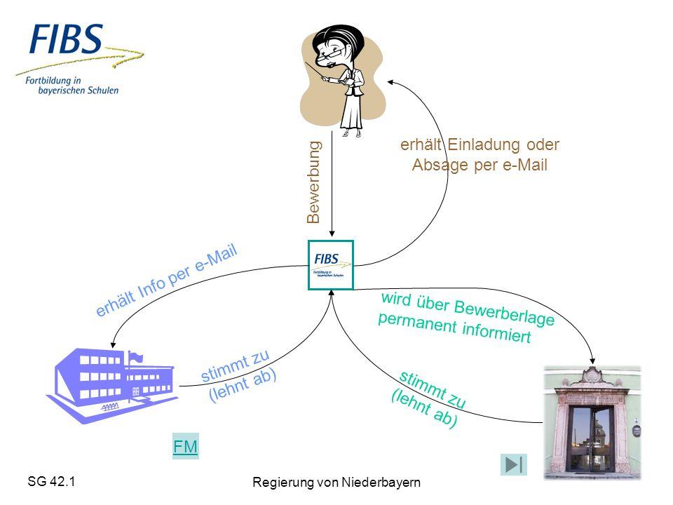 SG 42.1 Regierung von Niederbayern Bewerbung erhält Info per e-Mail wird über Bewerberlage permanent informiert stimmt zu (lehnt ab) erhält Einladung oder Absage per e-Mail FM